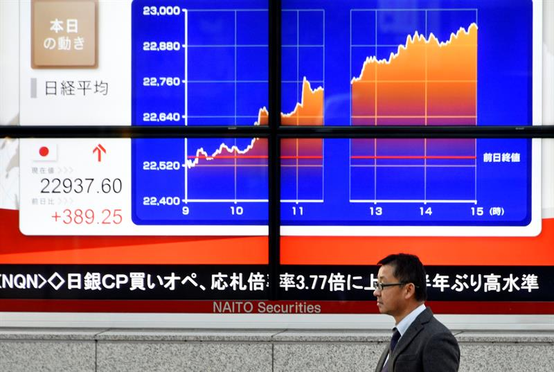 The Tokyo Stock Exchange advances 0.98% in the opening to 22,635.87 points